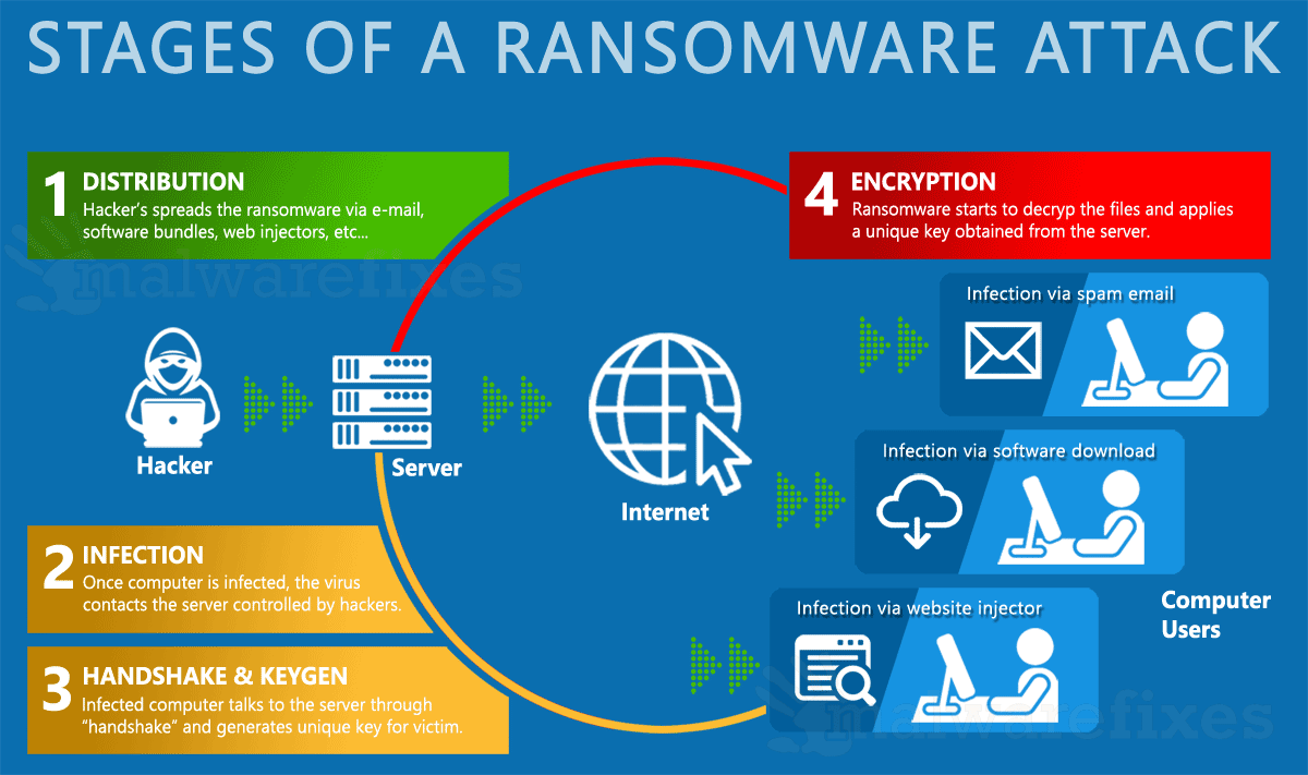 Infographic image of ransomware attack stages